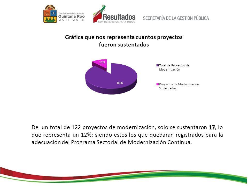 17 De un total de 122 proyectos de modernización, solo se sustentaron 17, lo que representa un 12%; siendo estos los que quedaran registrados para la adecuación del Programa Sectorial de Modernización Continua.