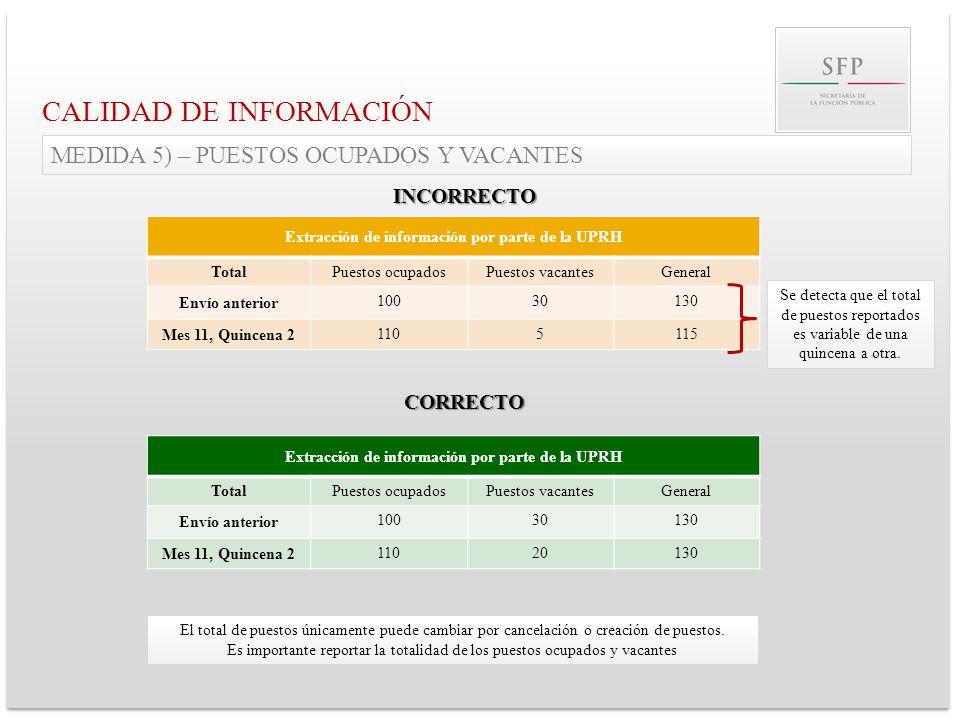 Extracción de información por parte de la UPRH TotalPuestos ocupadosPuestos vacantesGeneral Envío anterior 10030130 Mes 11, Quincena 2 1105115 CALIDAD