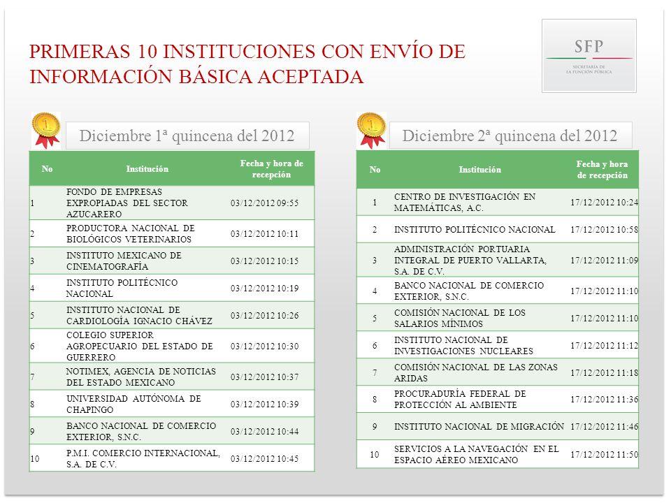 PRIMERAS 10 INSTITUCIONES CON ENVÍO DE INFORMACIÓN BÁSICA ACEPTADA NoInstitución Fecha y hora de recepción 1 FONDO DE EMPRESAS EXPROPIADAS DEL SECTOR