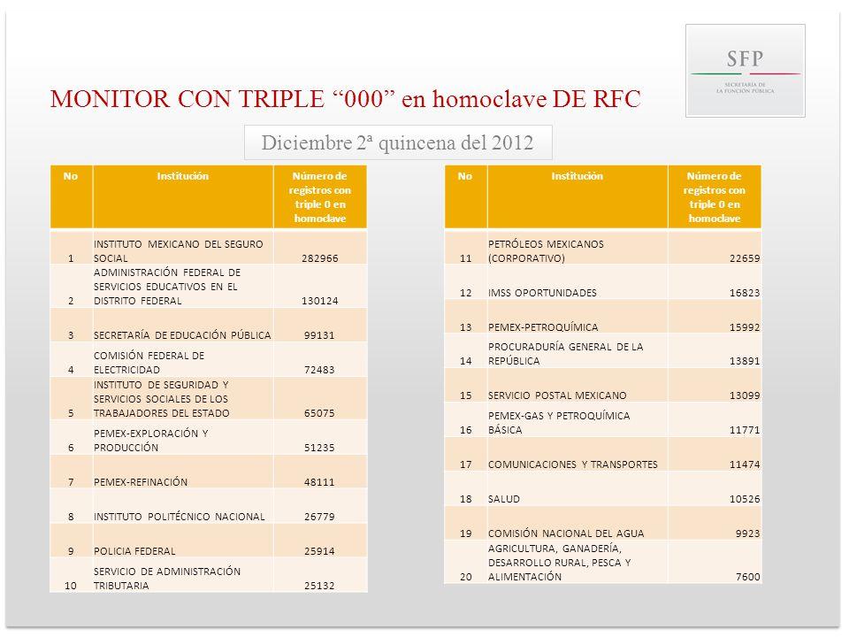 MONITOR CON TRIPLE 000 en homoclave DE RFC NoInstituciónNúmero de registros con triple 0 en homoclave 1 INSTITUTO MEXICANO DEL SEGURO SOCIAL282966 2 A