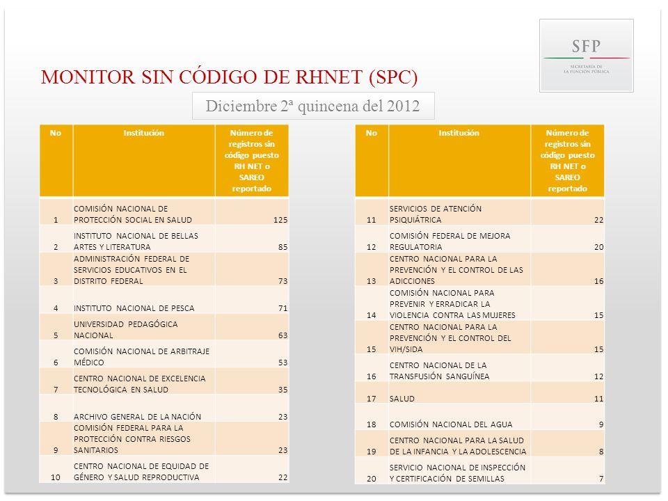 MONITOR SIN CÓDIGO DE RHNET (SPC) NoInstituciónNúmero de registros sin código puesto RH NET o SAREO reportado 1 COMISIÓN NACIONAL DE PROTECCIÓN SOCIAL