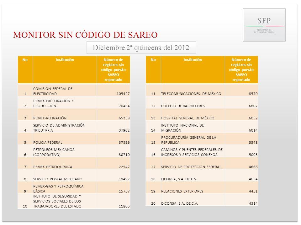MONITOR SIN CÓDIGO DE SAREO NoInstituciónNúmero de registros sin código puesto SAREO reportado 1 COMISIÓN FEDERAL DE ELECTRICIDAD105427 2 PEMEX-EXPLOR