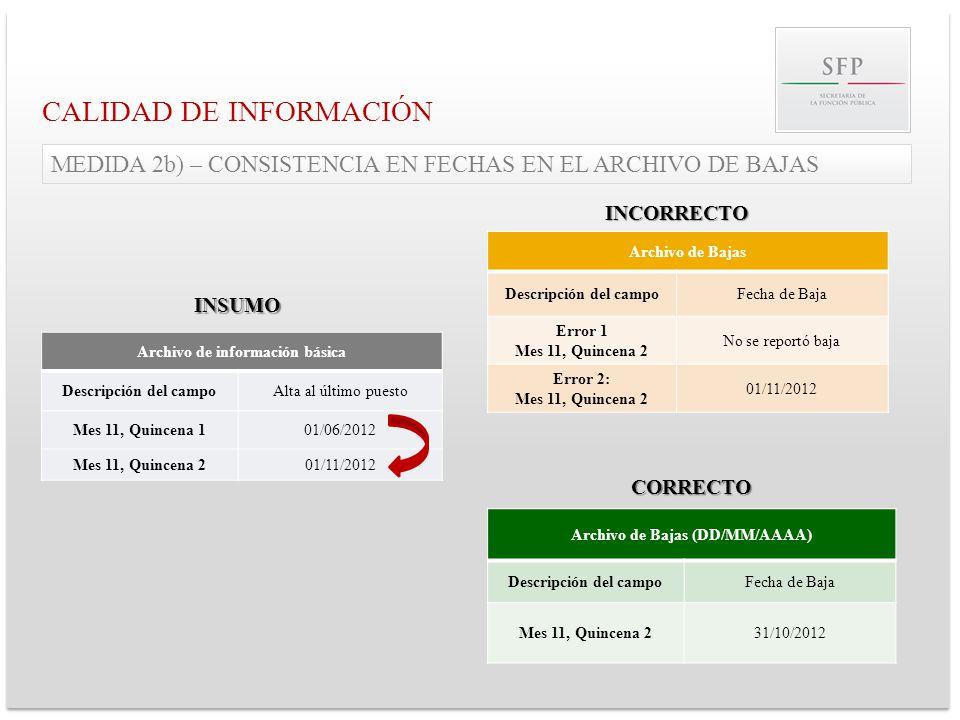 CALIDAD DE INFORMACIÓN Archivo de información básica Descripción del campoAlta al último puesto Mes 11, Quincena 101/06/2012 Mes 11, Quincena 201/11/2