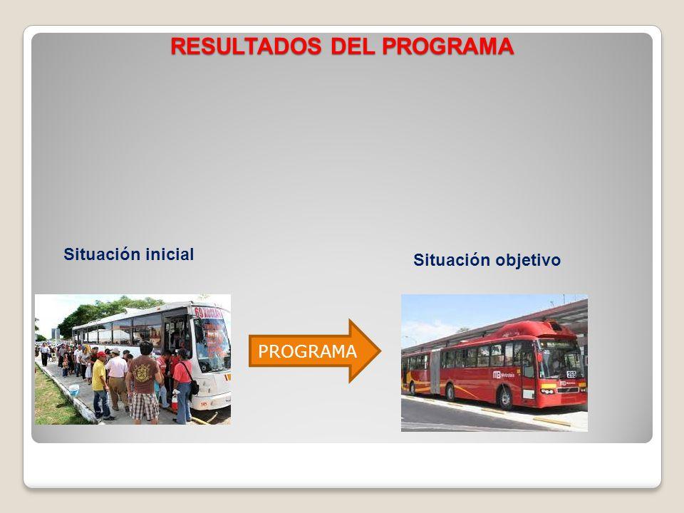 RESULTADOS DEL PROGRAMA Situación inicial Situación objetivo PROGRAMA