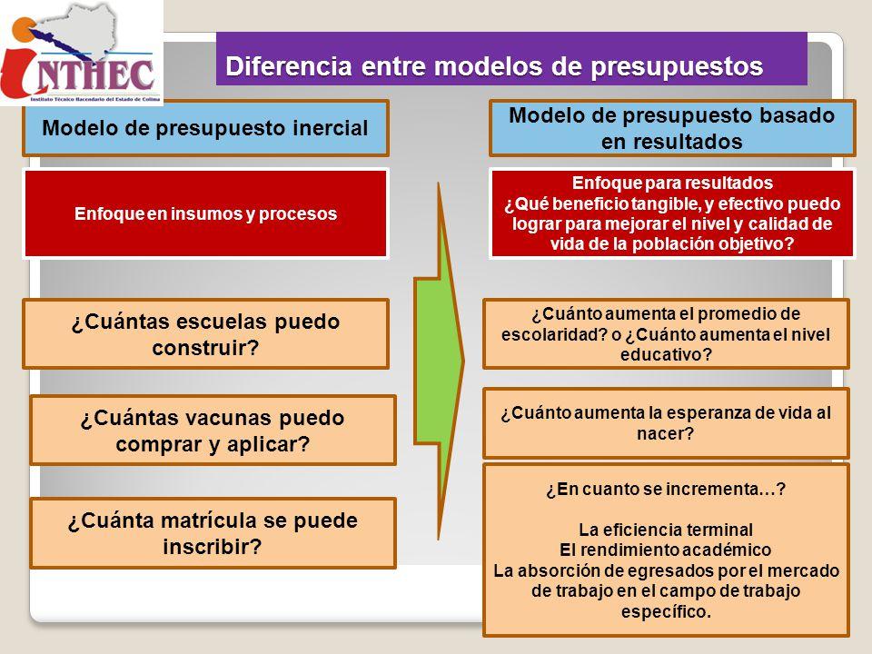Diferencia entre modelos de presupuestos Modelo de presupuesto inercial Modelo de presupuesto basado en resultados Enfoque en insumos y procesos ¿Cuán