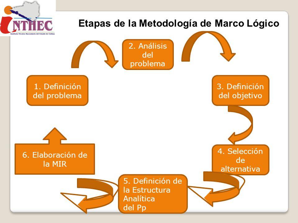 Etapas de la Metodología de Marco Lógico 2. Análisis del problema 1. Definición del problema 3. Definición del objetivo 4. Selección de alternativa 5.