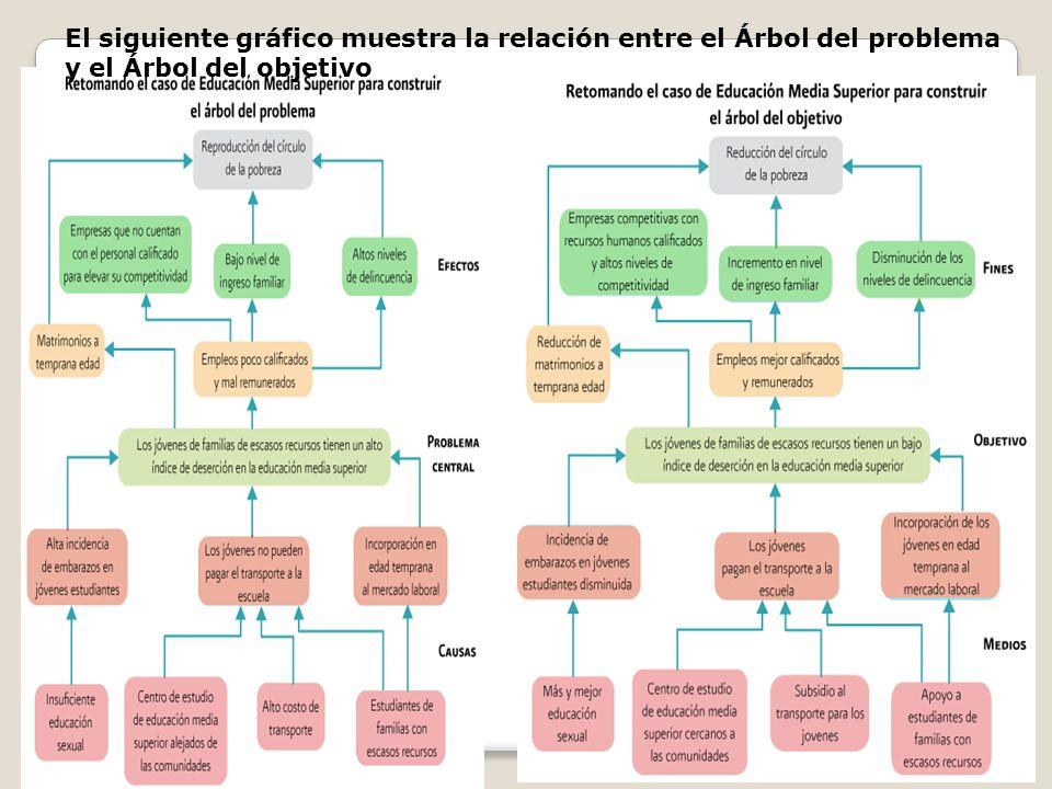El siguiente gráfico muestra la relación entre el Árbol del problema y el Árbol del objetivo