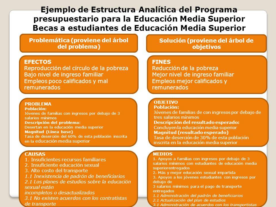 Ejemplo de Estructura Analítica del Programa presupuestario para la Educación Media Superior Becas a estudiantes de Educación Media Superior Problemát