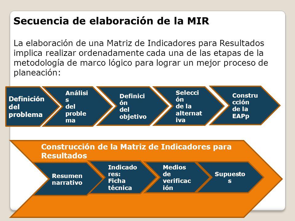 Secuencia de elaboración de la MIR La elaboración de una Matriz de Indicadores para Resultados implica realizar ordenadamente cada una de las etapas d