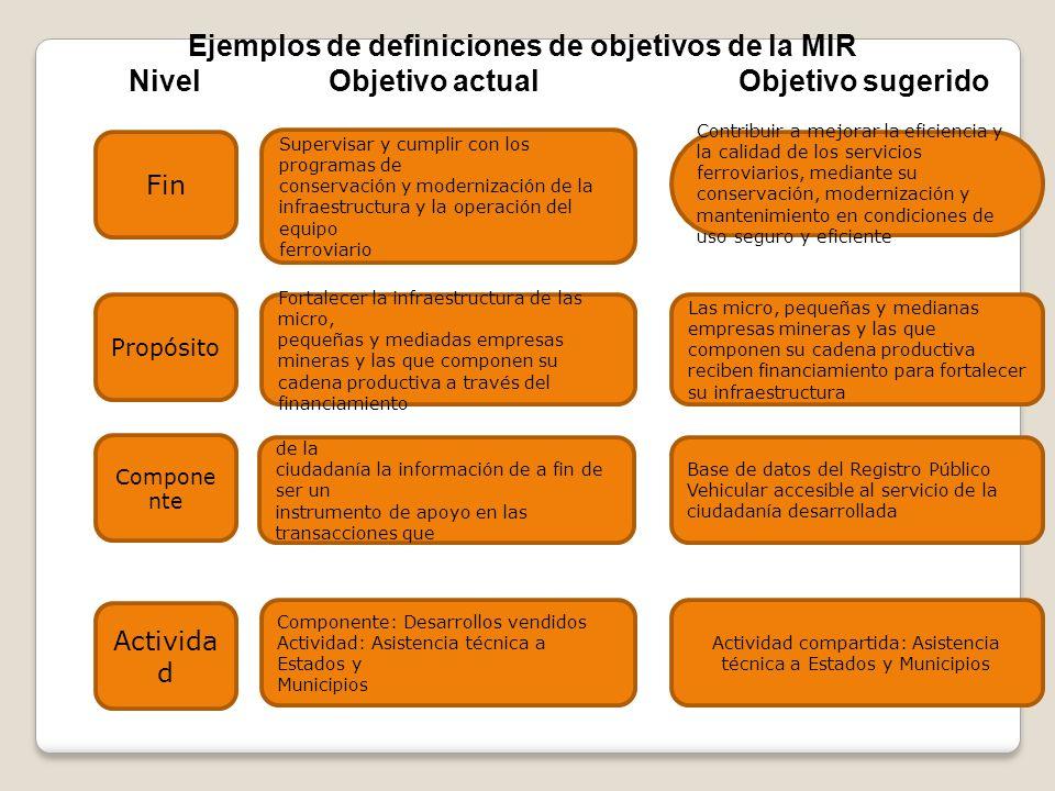 Ejemplos de definiciones de objetivos de la MIR Nivel Objetivo actual Objetivo sugerido Fin Componente: Desarrollos vendidos Actividad: Asistencia téc