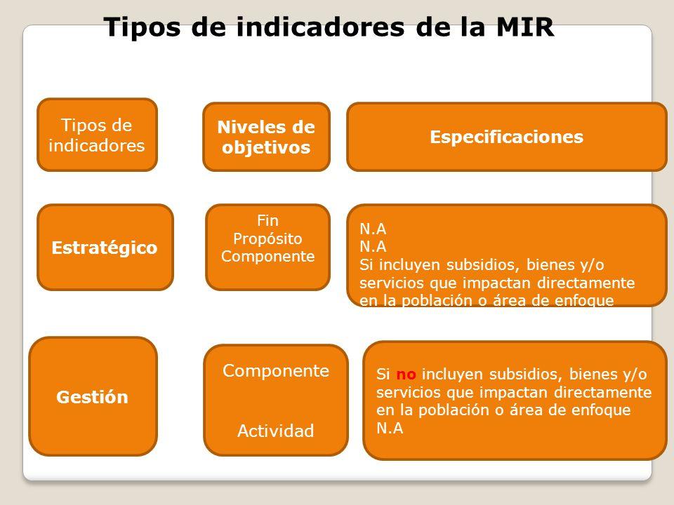 Tipos de indicadores de la MIR Tipos de indicadores Si no incluyen subsidios, bienes y/o servicios que impactan directamente en la población o área de