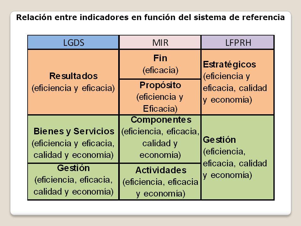 Relación entre indicadores en función del sistema de referencia