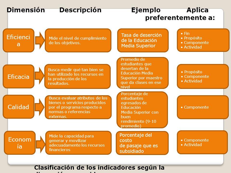 Dimensión Descripción Ejemplo Aplica preferentemente a: Eficienci a Mide la capacidad para generar y movilizar adecuadamente los recursos financieros