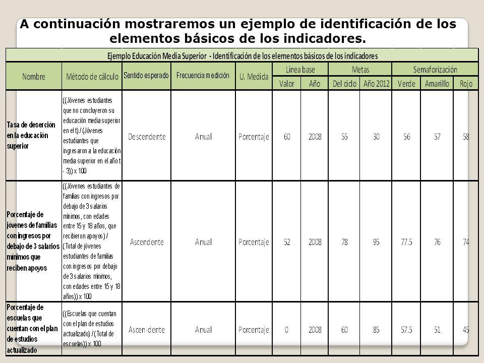 A continuación mostraremos un ejemplo de identificación de los elementos básicos de los indicadores.