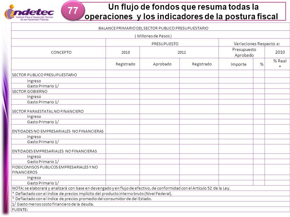 Un flujo de fondos que resuma todas la operaciones y los indicadores de la postura fiscal 77 BALANCE PRIMARIO DEL SECTOR PUBLICO PRESUPUESTARIO ( Mill