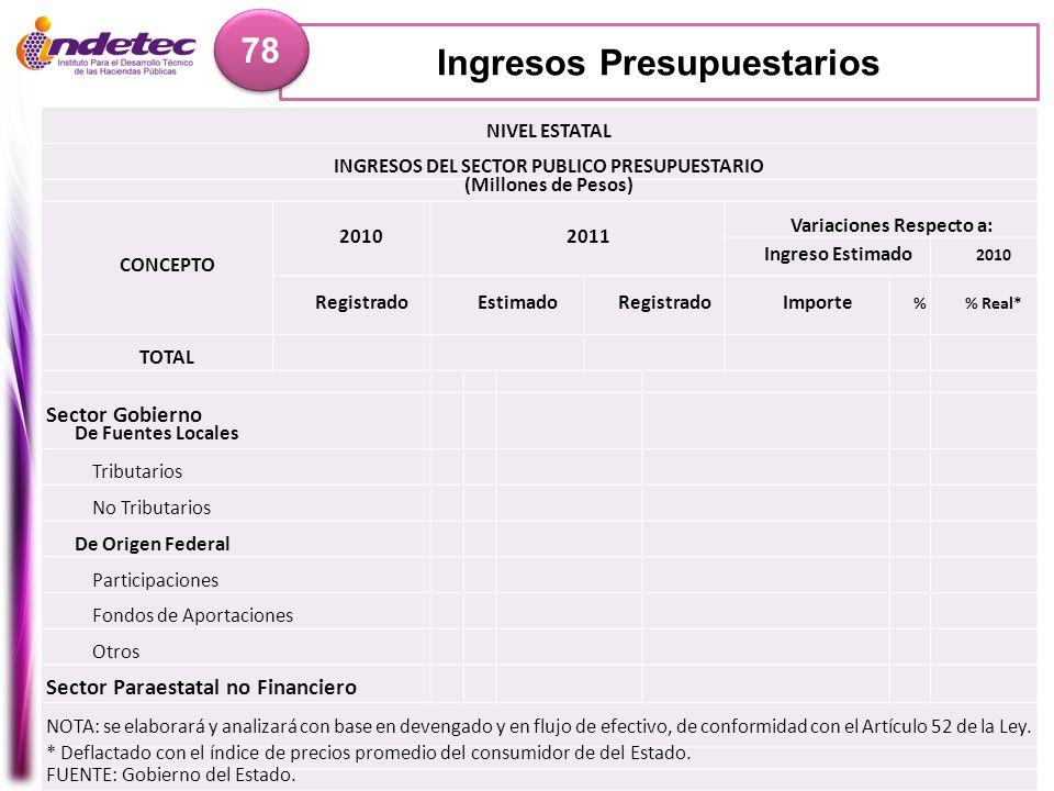 Ingresos Presupuestarios 78 NIVEL ESTATAL INGRESOS DEL SECTOR PUBLICO PRESUPUESTARIO (Millones de Pesos) CONCEPTO 20102011 Variaciones Respecto a: Ing
