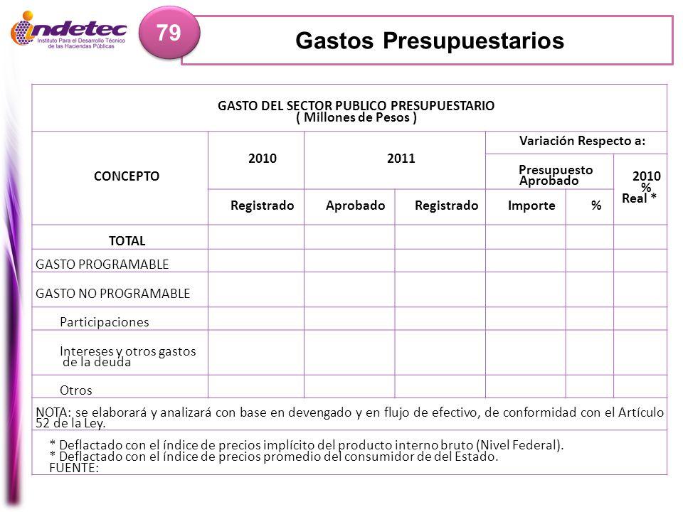 Gastos Presupuestarios 79 GASTO DEL SECTOR PUBLICO PRESUPUESTARIO ( Millones de Pesos ) CONCEPTO 20102011 Variación Respecto a: Presupuesto Aprobado 2