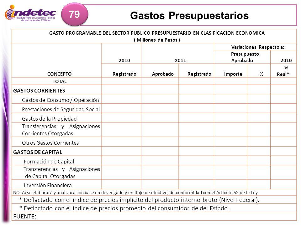 Gastos Presupuestarios 79 GASTO PROGRAMABLE DEL SECTOR PUBLICO PRESUPUESTARIO EN CLASIFICACION ECONOMICA ( Millones de Pesos ) CONCEPTO 20102011 Varia