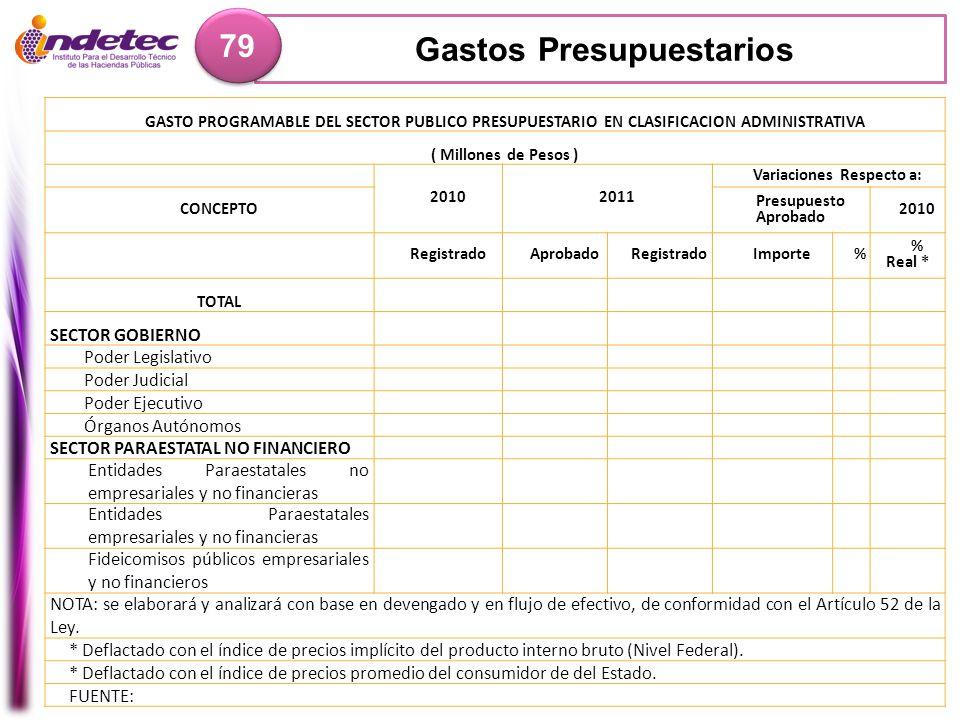 Gastos Presupuestarios 79 GASTO PROGRAMABLE DEL SECTOR PUBLICO PRESUPUESTARIO EN CLASIFICACION ADMINISTRATIVA ( Millones de Pesos ) 20102011 Variacion