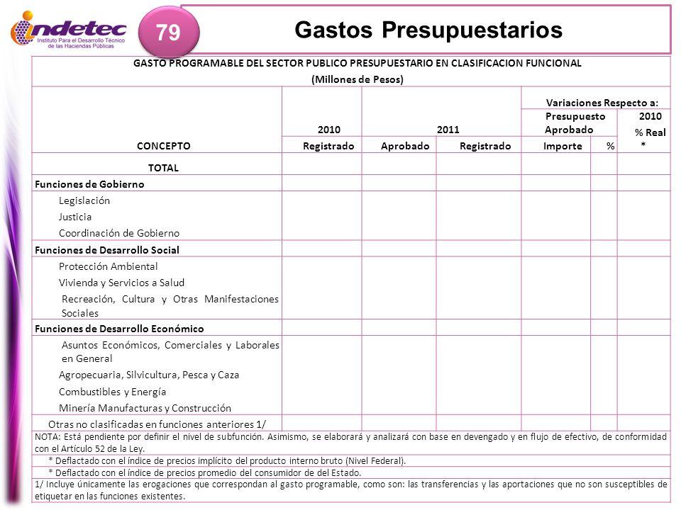 Gastos Presupuestarios 79 GASTO PROGRAMABLE DEL SECTOR PUBLICO PRESUPUESTARIO EN CLASIFICACION FUNCIONAL (Millones de Pesos) CONCEPTO 20102011 Variaci
