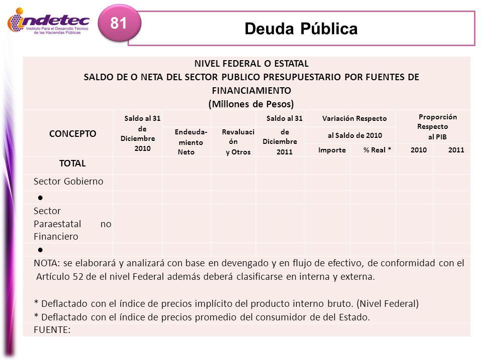 Deuda Pública 81 NIVEL FEDERAL O ESTATAL SALDO DE O NETA DEL SECTOR PUBLICO PRESUPUESTARIO POR FUENTES DE FINANCIAMIENTO (Millones de Pesos) CONCEPTO