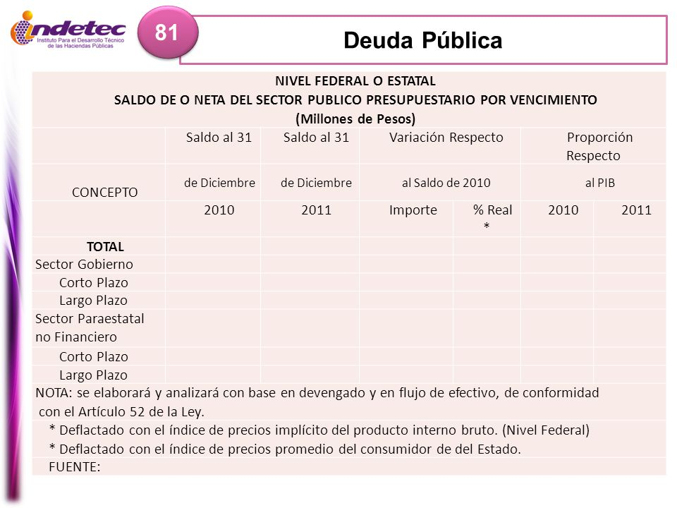 Deuda Pública 81 NIVEL FEDERAL O ESTATAL SALDO DE O NETA DEL SECTOR PUBLICO PRESUPUESTARIO POR VENCIMIENTO (Millones de Pesos) Saldo al 31 Variación R