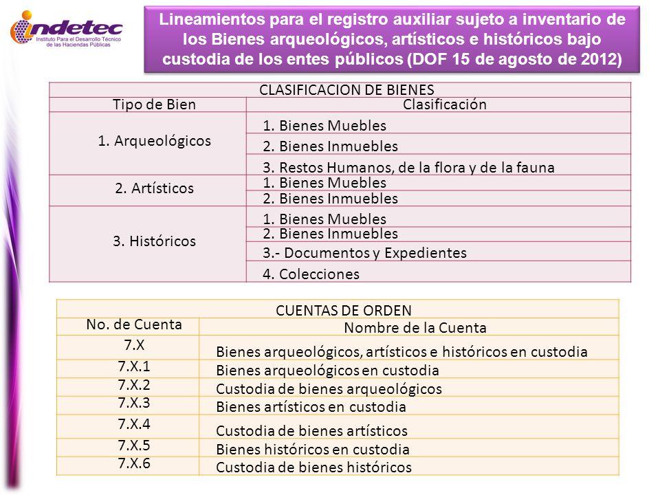 CLASIFICACION DE BIENES Tipo de BienClasificación 1. Arqueológicos 1. Bienes Muebles 2. Bienes Inmuebles 3. Restos Humanos, de la flora y de la fauna
