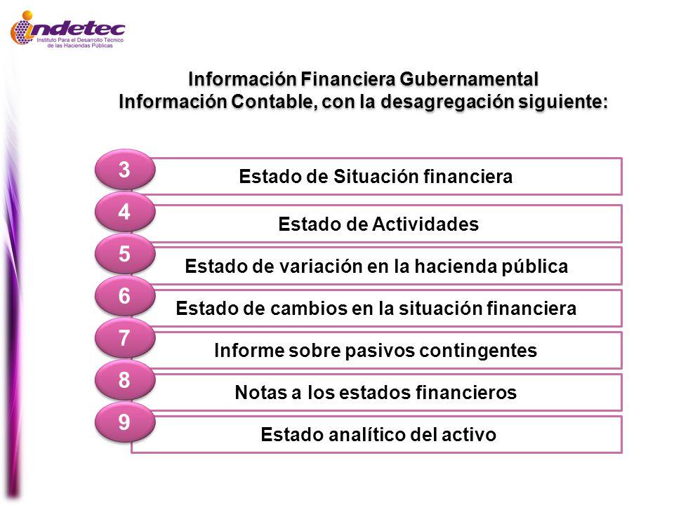 Estado de Situación financiera Estado de Actividades 4 4 Estado de variación en la hacienda pública 5 5 3 3 Estado de cambios en la situación financie