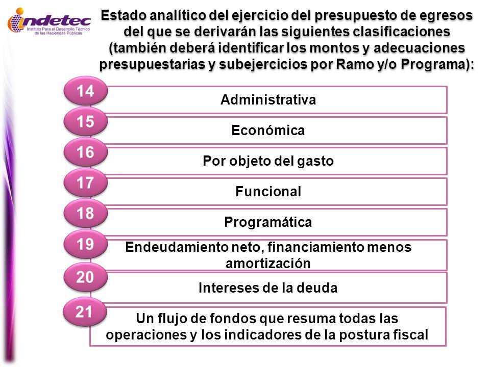 Administrativa 14 Económica 15 Por objeto del gasto 16 Funcional 17 Programática 18 Estado analítico del ejercicio del presupuesto de egresos del que