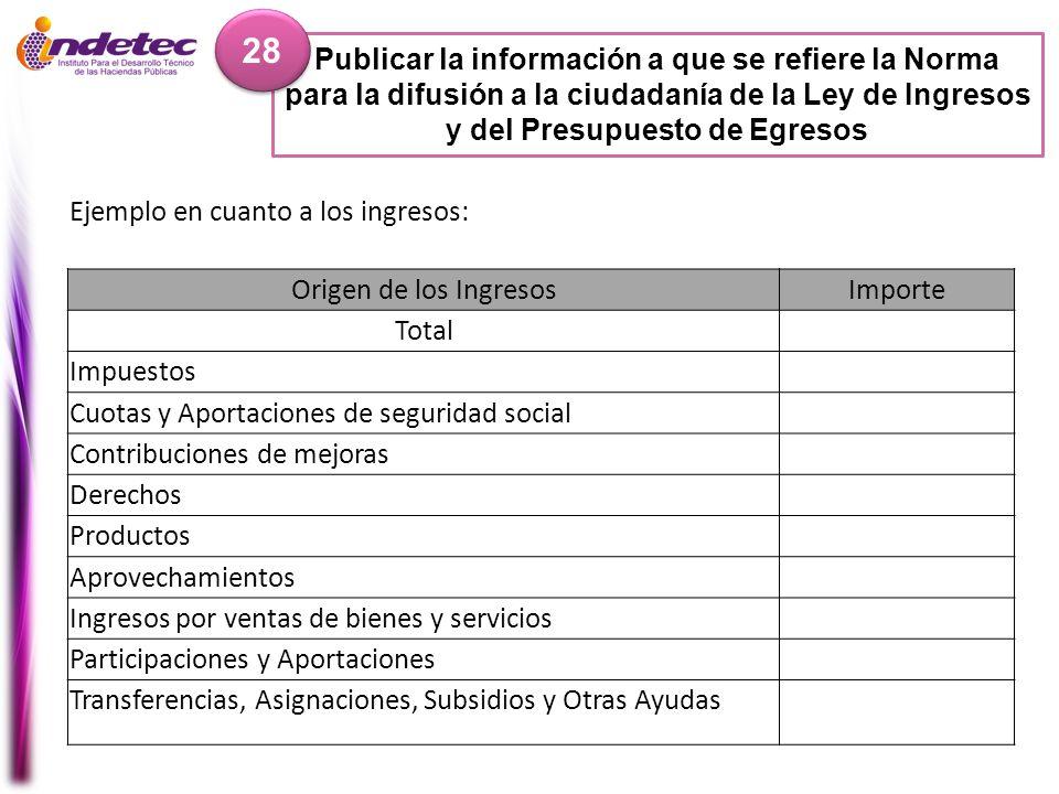 Publicar la información a que se refiere la Norma para la difusión a la ciudadanía de la Ley de Ingresos y del Presupuesto de Egresos 28 Ejemplo en cu
