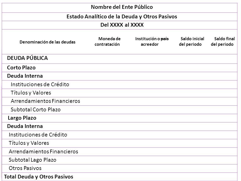 Nombre del Ente Público Estado Analítico de la Deuda y Otros Pasivos Del XXXX al XXXX Denominación de las deudas Moneda de contratación Institución o