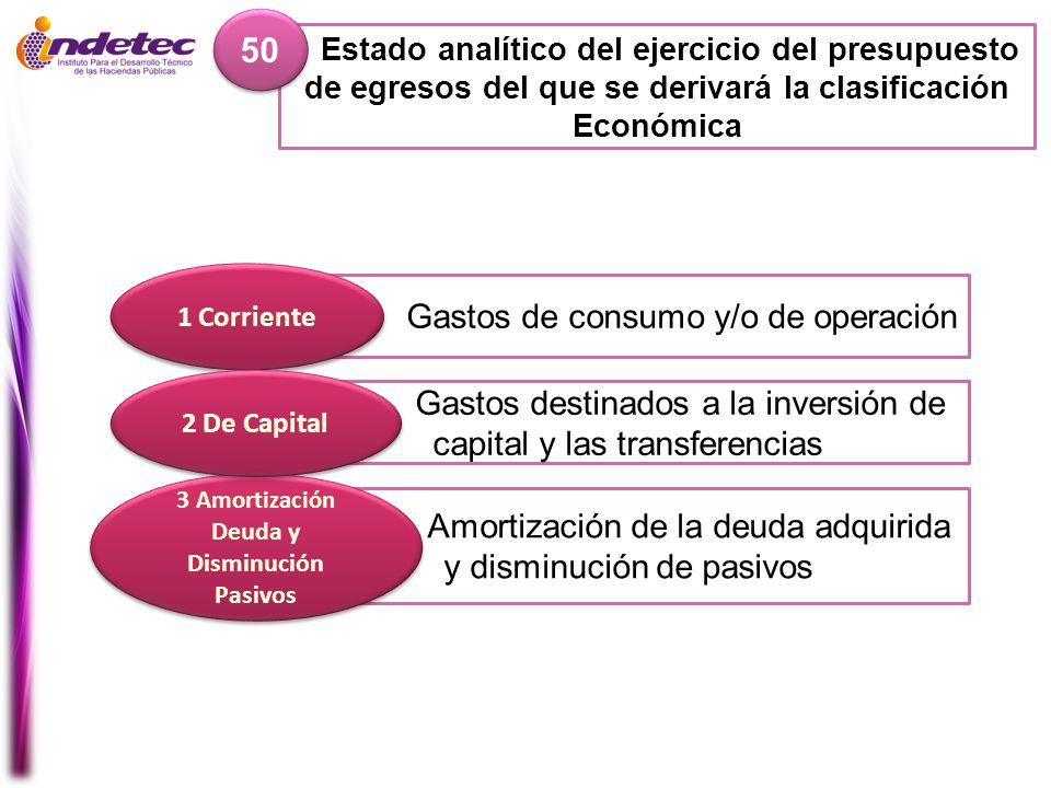 Estado analítico del ejercicio del presupuesto de egresos del que se derivará la clasificación Económica 50 Amortización de la deuda adquirida y dismi