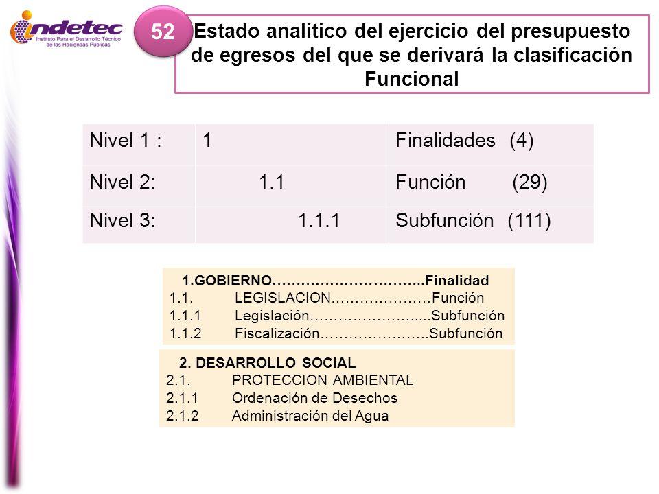 Estado analítico del ejercicio del presupuesto de egresos del que se derivará la clasificación Funcional 52 Nivel 1 :1Finalidades (4) Nivel 2: 1.1Func