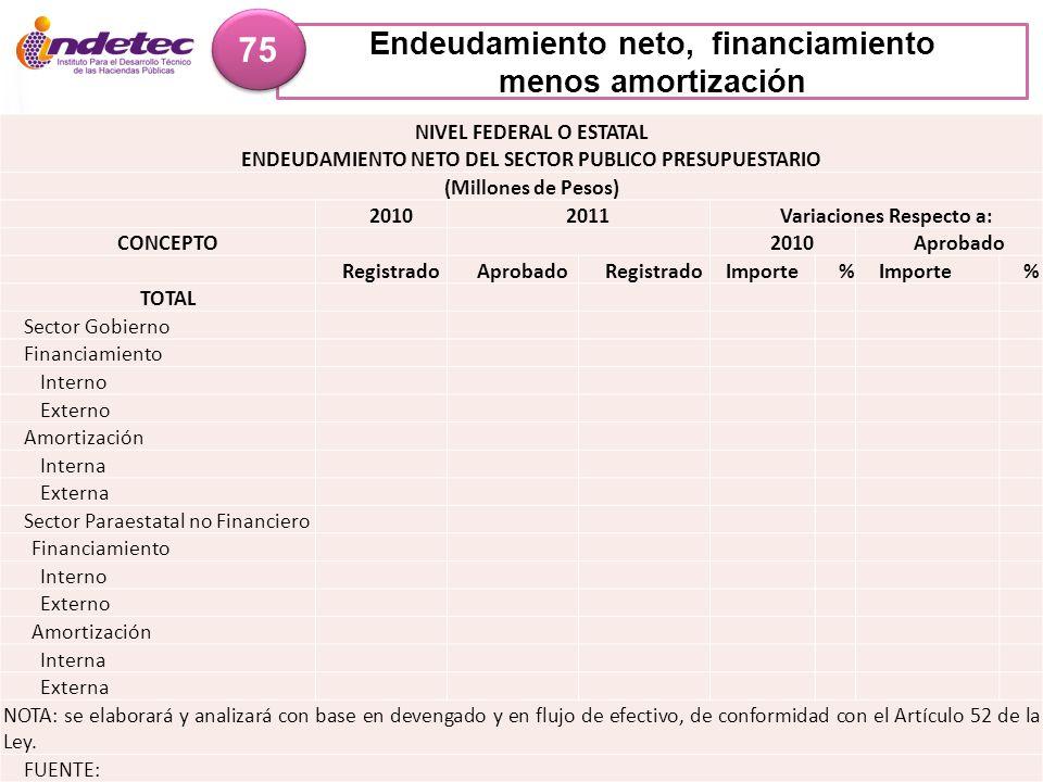 Endeudamiento neto, financiamiento menos amortización 75 NIVEL FEDERAL O ESTATAL ENDEUDAMIENTO NETO DEL SECTOR PUBLICO PRESUPUESTARIO (Millones de Pes
