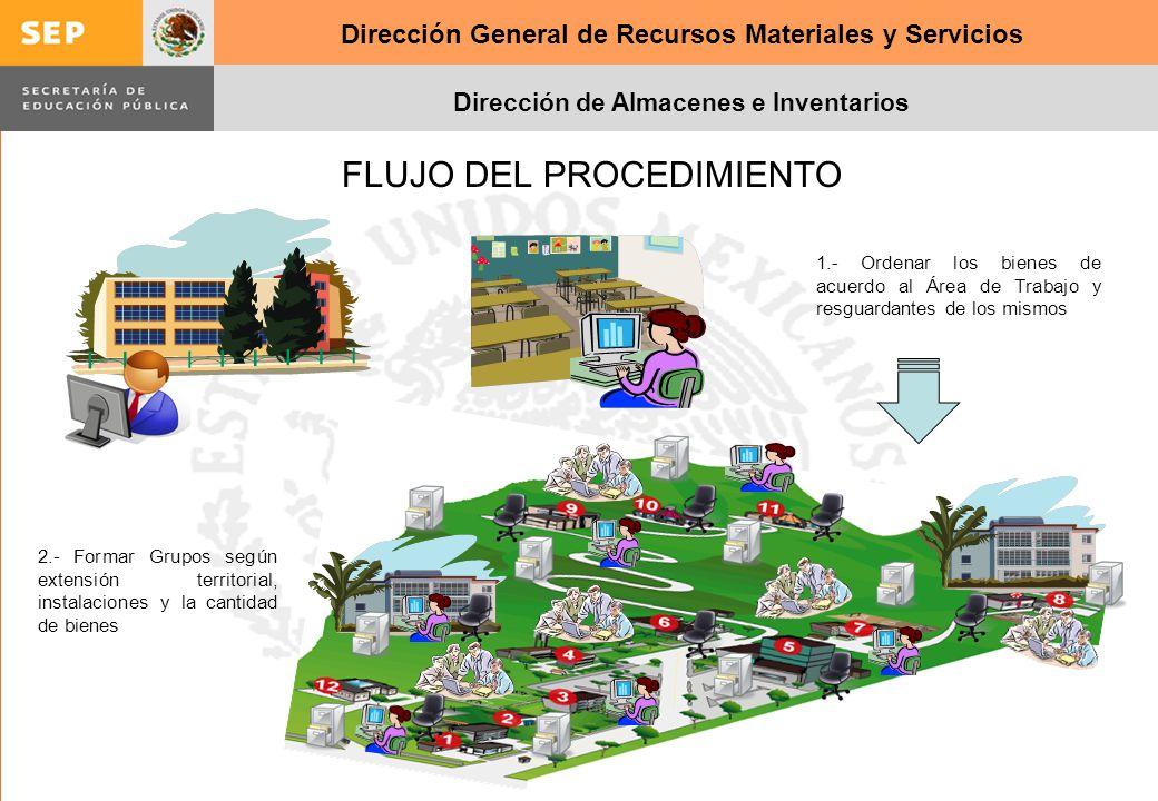Dirección General de Recursos Materiales y Servicios Dirección de Almacenes e Inventarios FLUJO DEL PROCEDIMIENTO 1.- Ordenar los bienes de acuerdo al