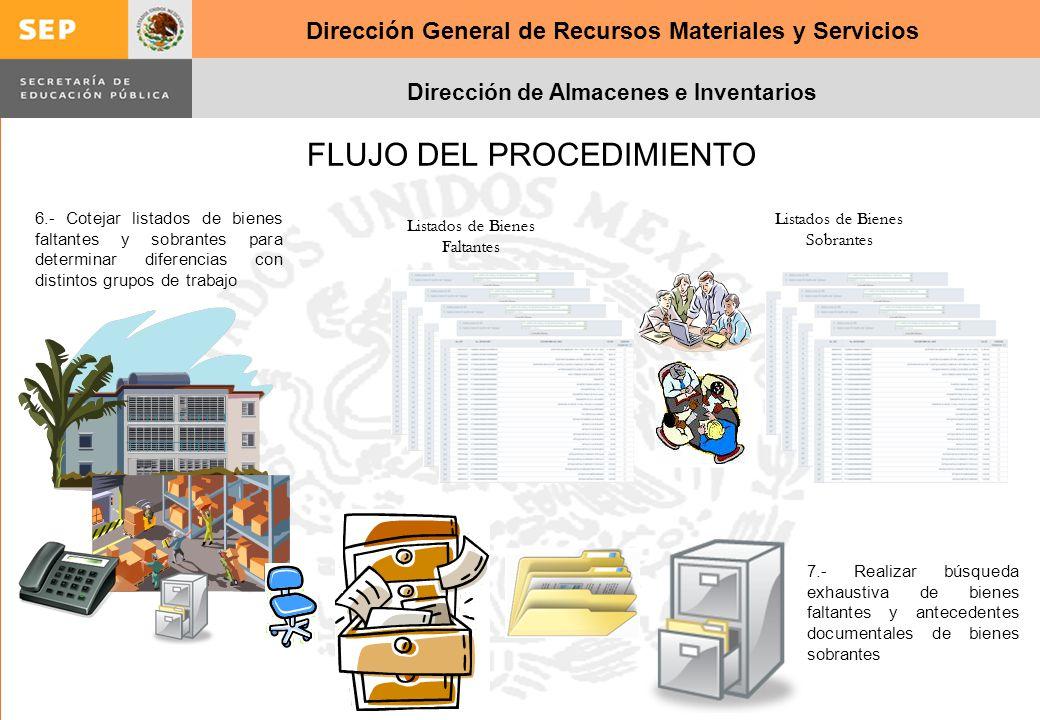 Dirección General de Recursos Materiales y Servicios Dirección de Almacenes e Inventarios FLUJO DEL PROCEDIMIENTO 6.- Cotejar listados de bienes falta