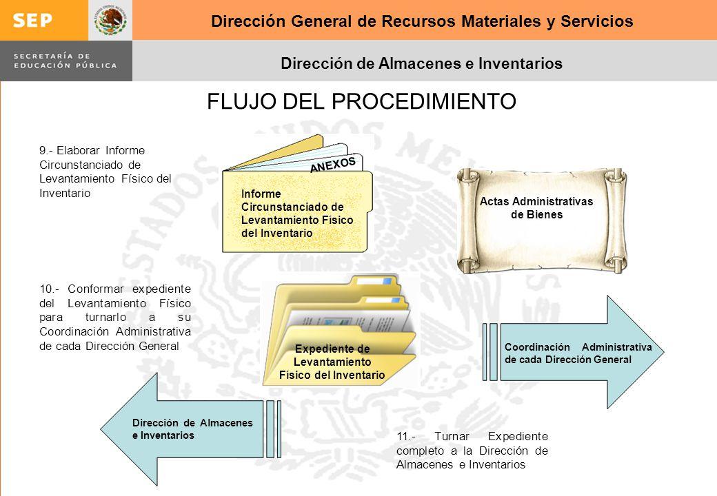 Dirección General de Recursos Materiales y Servicios Dirección de Almacenes e Inventarios ANEXOS Informe Circunstanciado de Levantamiento Físico del I