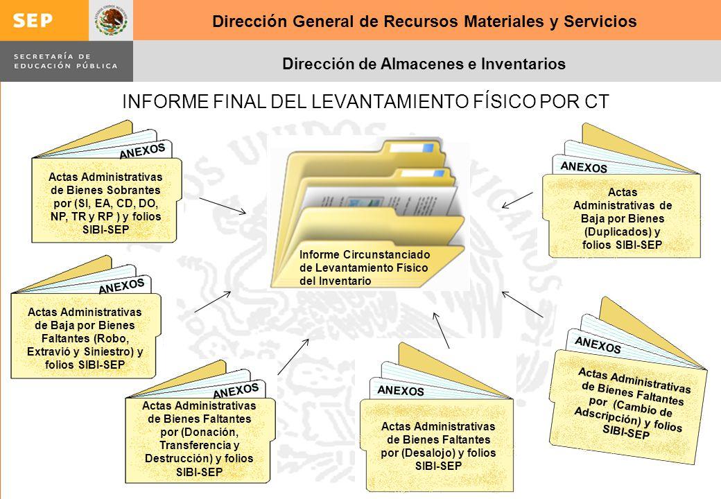 Dirección General de Recursos Materiales y Servicios Dirección de Almacenes e Inventarios ANEXOS Actas Administrativas de Baja por Bienes (Duplicados)