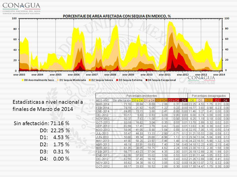 Estadísticas a nivel nacional a finales de Marzo de 2014 Sin afectación: 71.16 % D0: 22.25 % D1: 4.53 % D2: 1.75 % D3: 0.31 % D4: 0.00 %