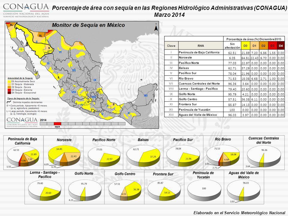 Porcentaje de área (%) Diciembre2013 ClaveRHA Sin afectación D0D1D2D3D4 IPenínsula de Baja California 62.5121.897.206.861.550.00 IINoroeste 6.0564.8122.436.700.00 IIIPacífico Norte 77.0322.970.00 IVBalsas 62.7137.290.00 VPacífico Sur 78.0421.960.00 VIRío Bravo 71.5318.086.682.711.000.00 VIICuencas Centrales del Norte 96.363.640.00 VIIILerma - Santiago - Pacífico 79.4020.600.00 IXGolfo Norte 95.794.210.00 XGolfo Centro 57.5136.386.110.00 XIFrontera Sur 85.8714.130.00 XIIPenínsula de Yucatán 1000.00 XIIIAguas del Valle de México 96.033.970.00 Porcentaje de área con sequía en las Regiones Hidrológico Administrativas (CONAGUA) Marzo 2014 Elaborado en el Servicio Meteorológico Nacional