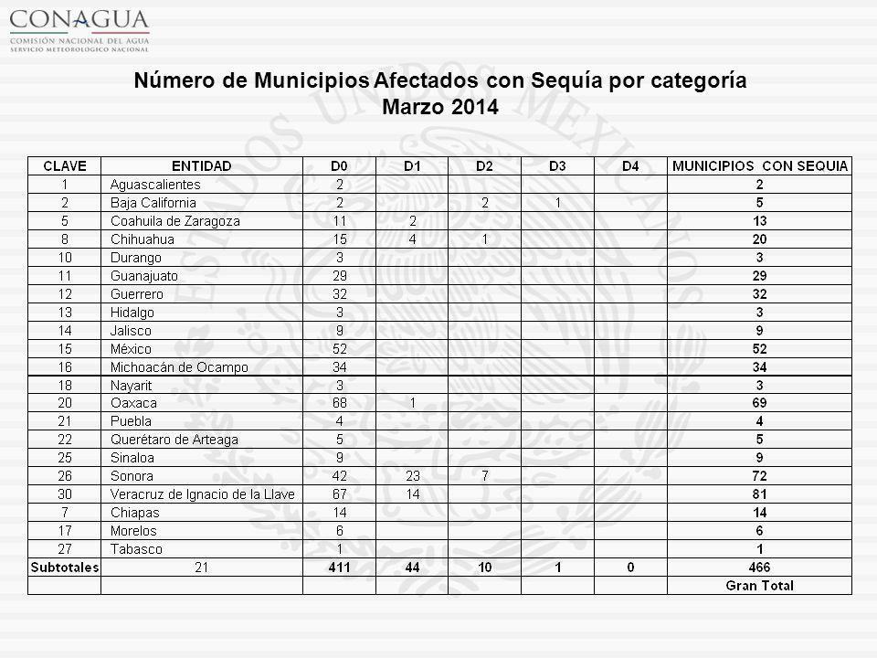 Número de Municipios Afectados con Sequía por categoría Marzo 2014