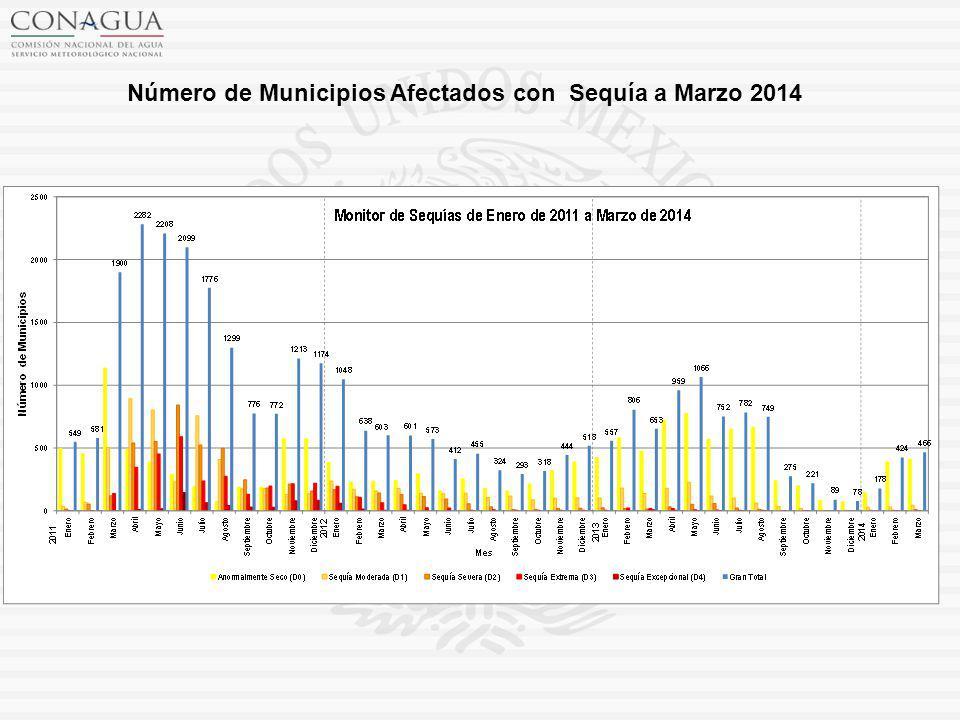 Número de Municipios Afectados con Sequía a Marzo 2014
