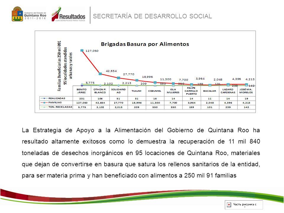 SECRETARÍA DE DESARROLLO SOCIAL La Estrategia de Apoyo a la Alimentación del Gobierno de Quintana Roo ha resultado altamente exitosos como lo demuestra la recuperación de 11 mil 840 toneladas de desechos inorgánicos en 95 locaciones de Quintana Roo, materiales que dejan de convertirse en basura que satura los rellenos sanitarios de la entidad, para ser materia prima y han beneficiado con alimentos a 250 mil 91 familias