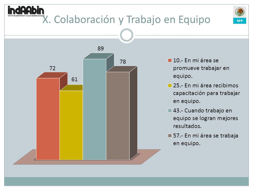 X. Colaboración y Trabajo en Equipo