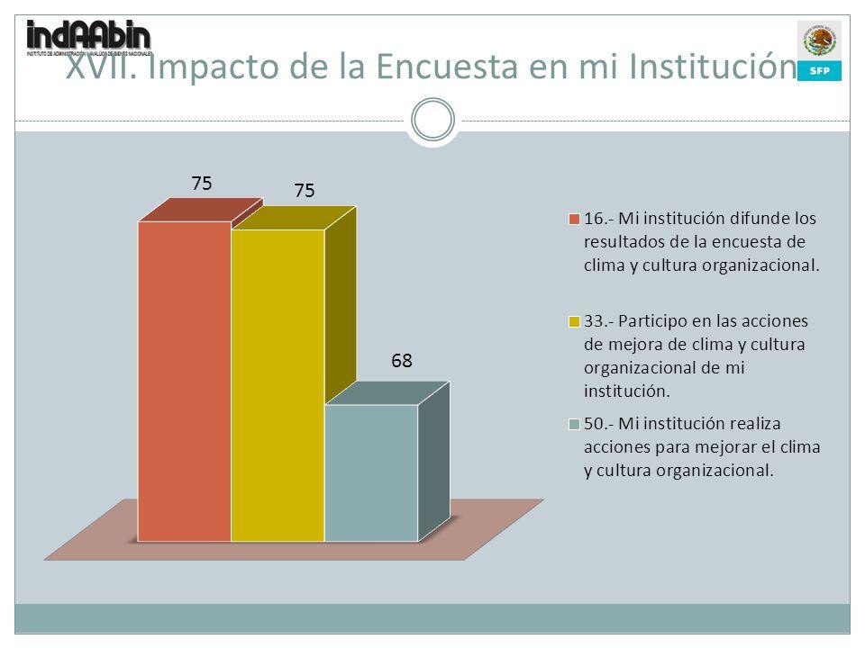 XVII. Impacto de la Encuesta en mi Institución