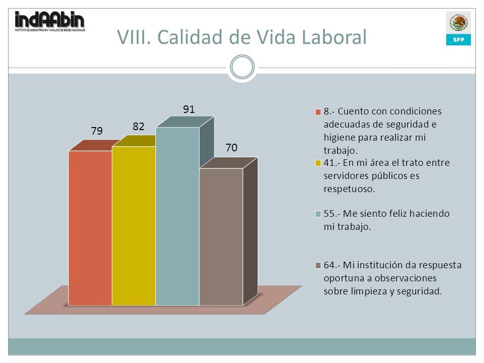VIII. Calidad de Vida Laboral