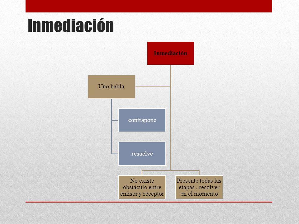 Inmediación No existe obstáculo entre emisor y receptor Presente todas las etapas, resolver en el momento Uno habla contrapone resuelve