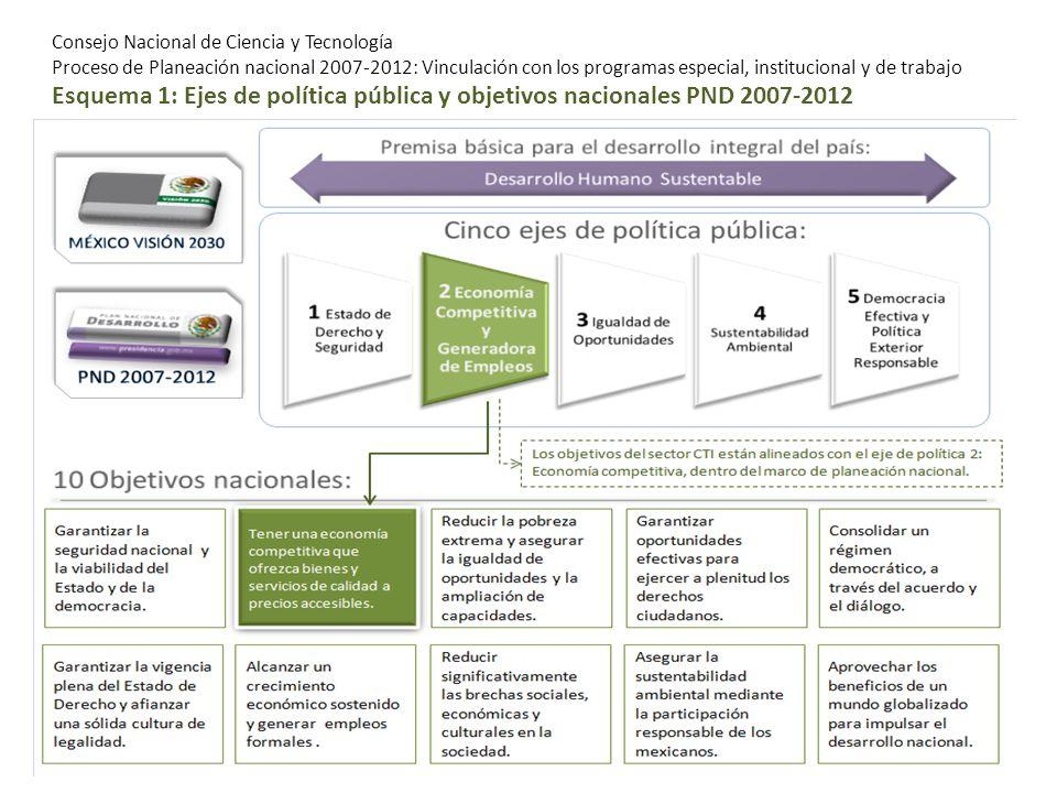 Consejo Nacional de Ciencia y Tecnología Proceso de Planeación nacional 2007-2012: Vinculación con los programas especial, institucional y de trabajo Esquema 2: Objetivo y estrategias del PND 2007-2012 relacionadas con el sector CTI