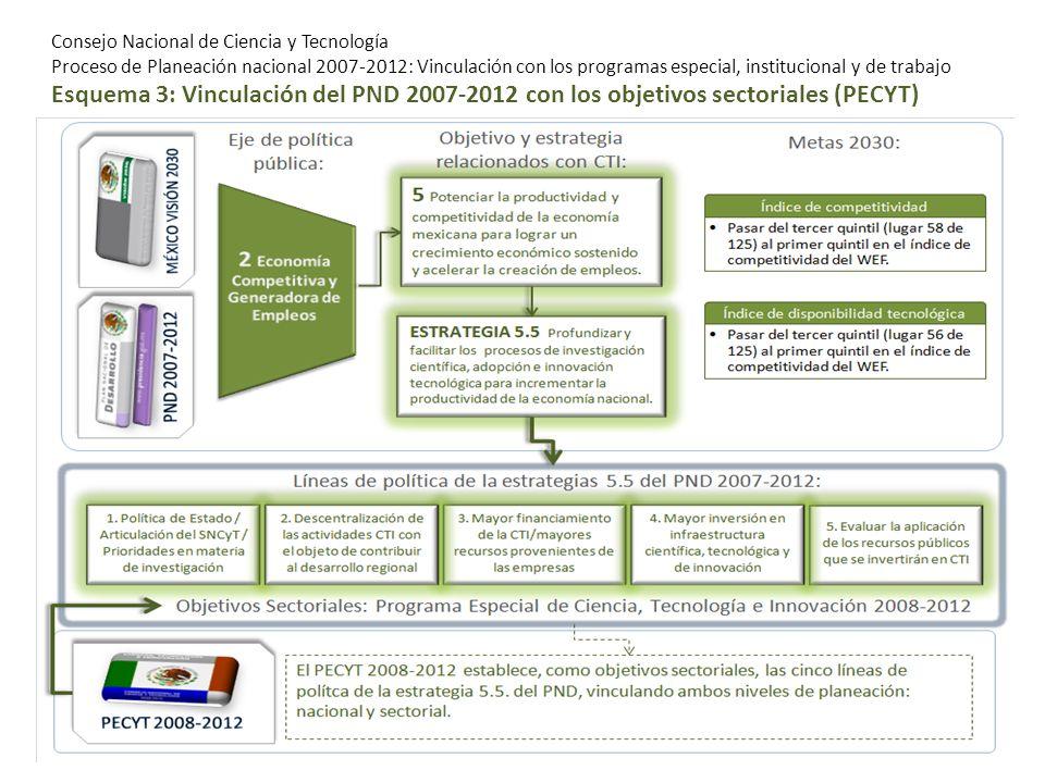 Consejo Nacional de Ciencia y Tecnología Proceso de Planeación nacional 2007-2012: Vinculación con los programas especial, institucional y de trabajo Esquema 3: Vinculación del PND 2007-2012 con los objetivos sectoriales (PECYT)
