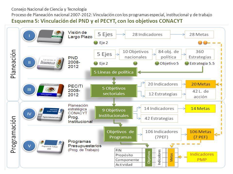 Consejo Nacional de Ciencia y Tecnología Proceso de Planeación nacional 2007-2012: Vinculación con los programas especial, institucional y de trabajo Esquema 5: Vinculación del PND y el PECYT, con los objetivos CONACYT